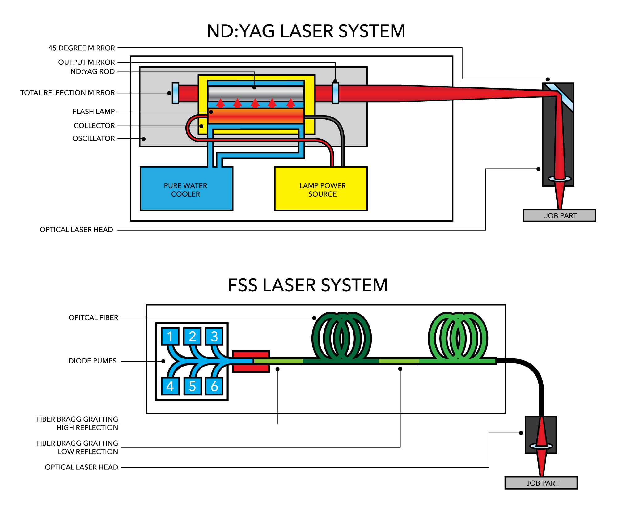 Choosing Between Yag And Fiber Laser Systems